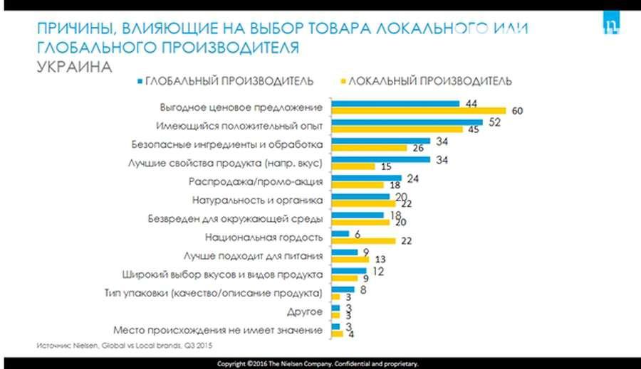 Міжнародні бренди VS made in Ukraine  які товари найчастіше купують ... 666c33aca8df1