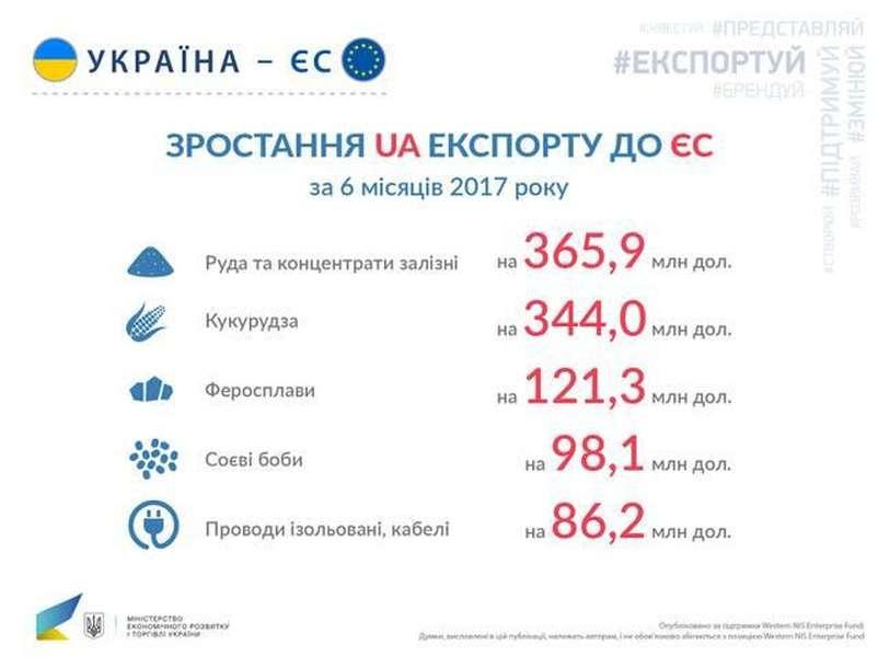 За оцінками Міністерства економічного розвитку і торгівлі України 163266376256b