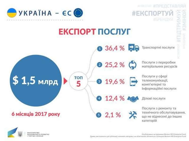 За січень-червень 2017 року експорт послуг до Європейського Союзу зріс на  6 80a8b2d903c4a