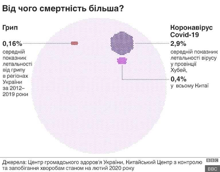 Результат пошуку зображень за запитом коронавірус від чого помирають більше